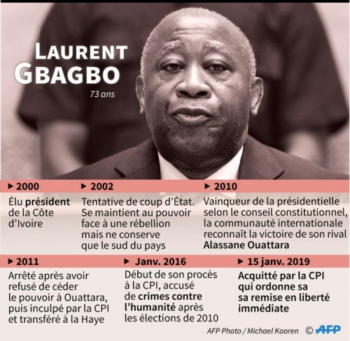 CPI: les juges refusent le maintien en détention de Laurent Gbagbo après son acquittement