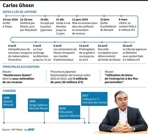 Carlos Ghosn retrouve la liberté, mais sous strictes conditions